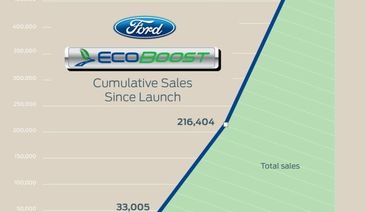Ford Marks Milestone as 500,000th EcoBoost-Equipped Vehicle Rolls off Production Line